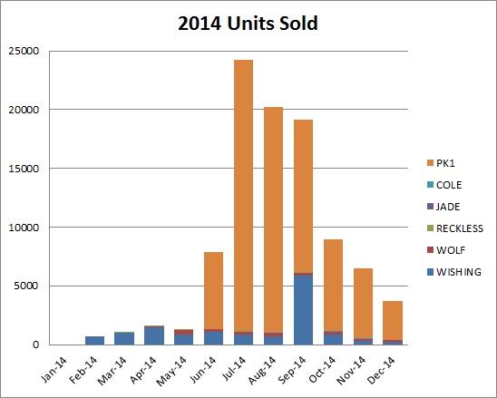 2014 Units Sold_Column