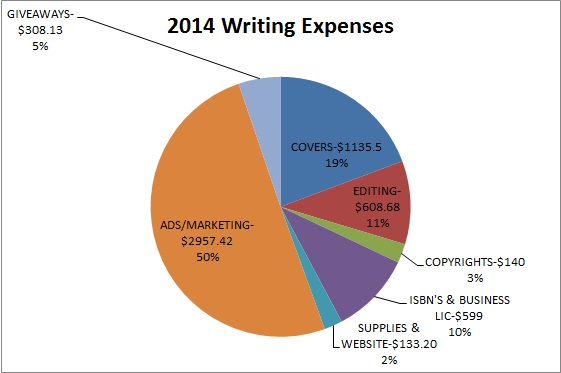 2014 Writing Expenses_Pie